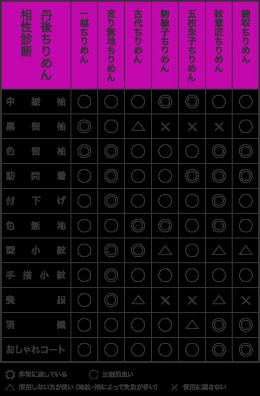 相性診断表