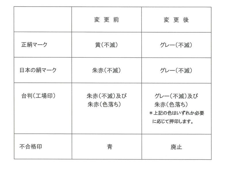 不滅印肉の色変更並びに検査印の変更について(お知らせ)